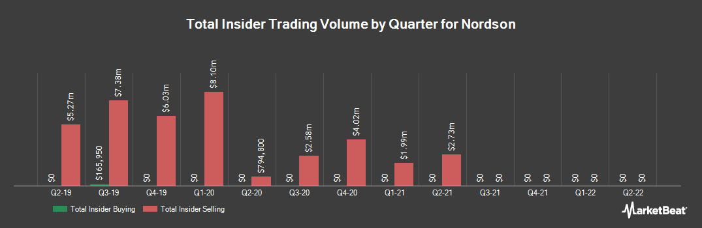 Insider Trading History for Nordson (NASDAQ:NDSN)