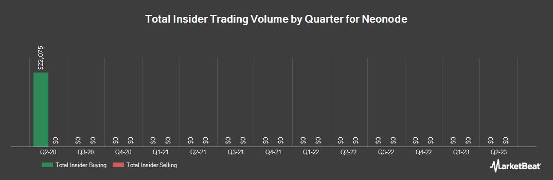 Insider Trading History for Neonode (NASDAQ:NEON)