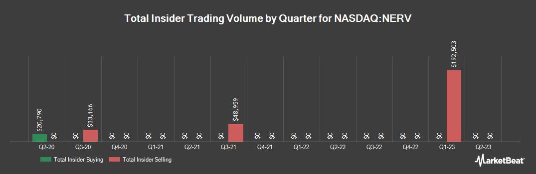 Insider Trading History for Minerva Neurosciences (NASDAQ:NERV)