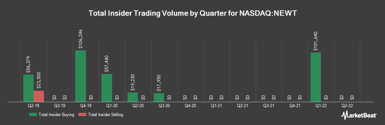 Insider Trading History for NEWTEK Business Services (NASDAQ:NEWT)
