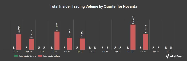 Insider Trading History for Novanta (NASDAQ:NOVT)