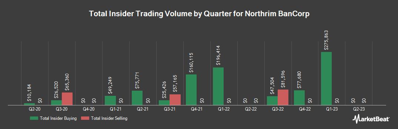 Insider Trading History for Northrim BanCorp (NASDAQ:NRIM)