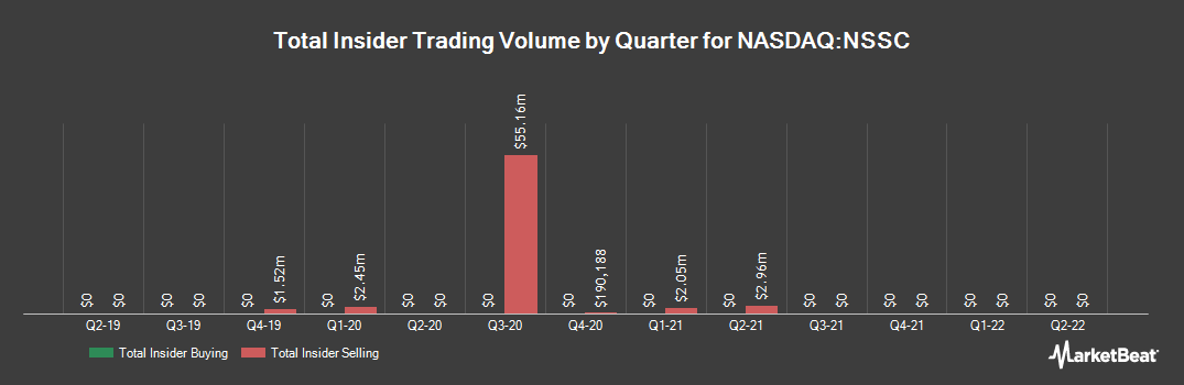 Insider Trading History for Napco Security Technologies (NASDAQ:NSSC)