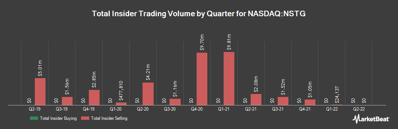 Insider Trading History for NanoString Technologies (NASDAQ:NSTG)