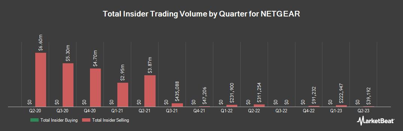 Insider Trading History for NetGear (NASDAQ:NTGR)