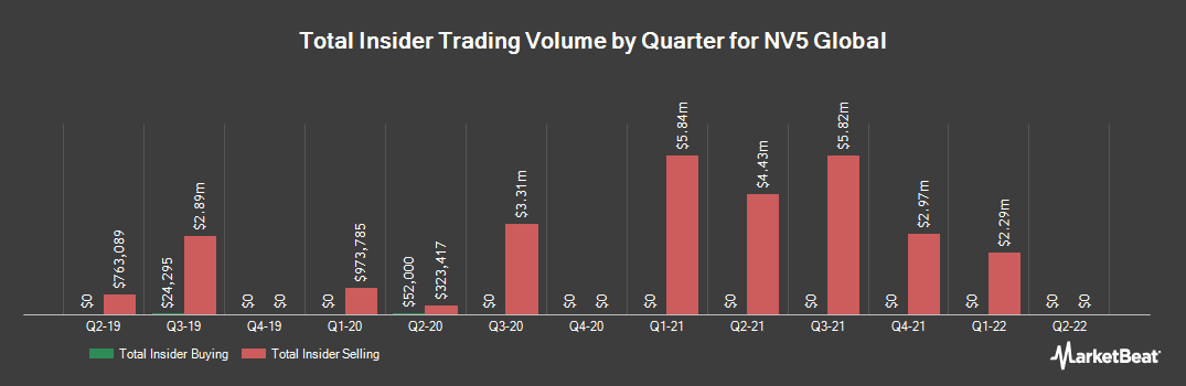 Insider Trading History for NV5 Global (NASDAQ:NVEE)