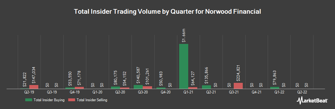 Insider Trading History for Norwood Financial (NASDAQ:NWFL)