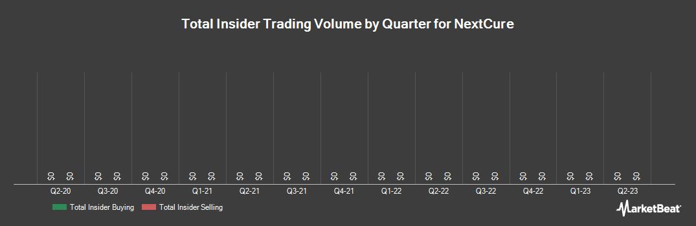 Insider Trading History for NextCure (NASDAQ:NXTC)