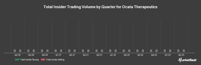 Insider Trading History for Ocata Therapeutics (NASDAQ:OCAT)