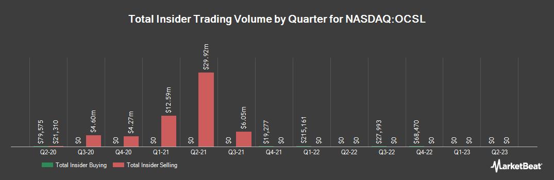 Insider Trading History for Oaktree Specialty Lending (NASDAQ:OCSL)