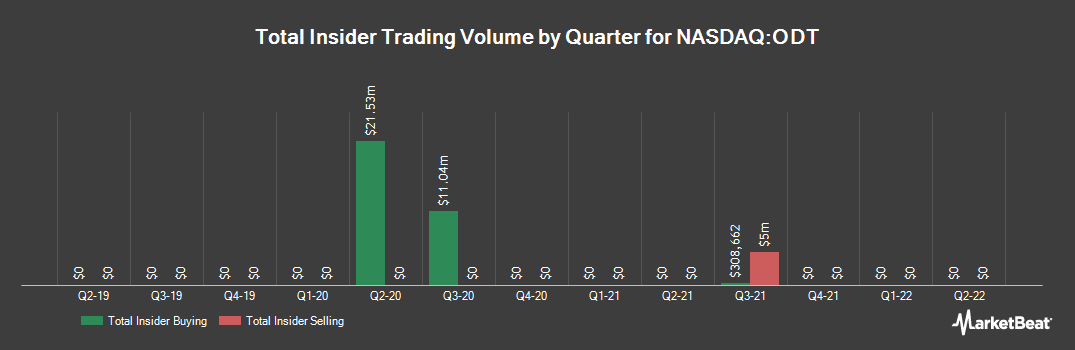 Insider Trading History for Odonate Therapeutics (NASDAQ:ODT)