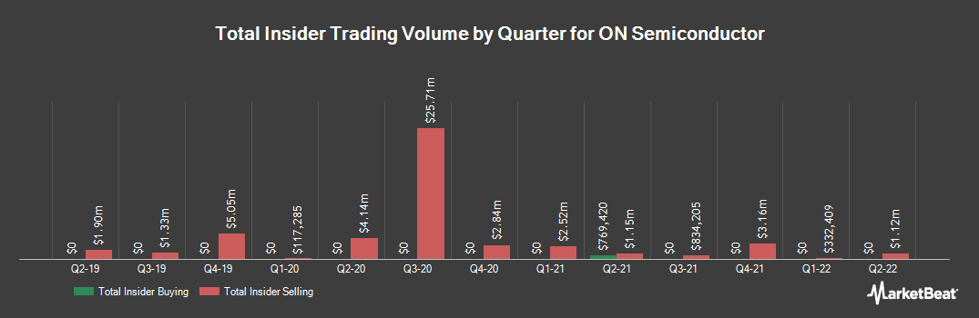 Insider Trading History for ON Semiconductor (NASDAQ:ON)