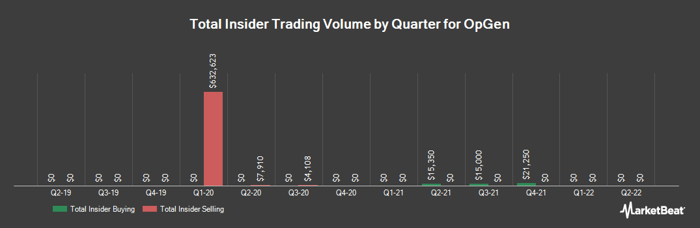 Insider Trading History for OpGen (NASDAQ:OPGN)