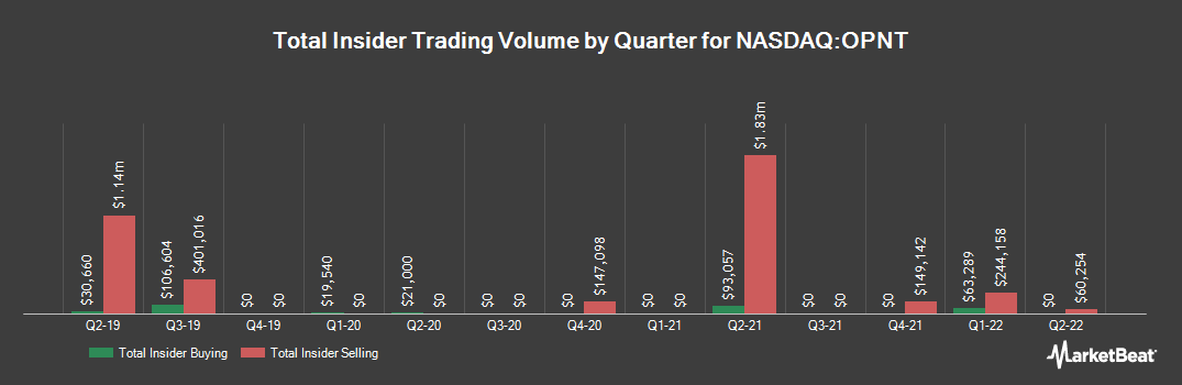 Insider Trading History for Opiant Pharmaceuticals (NASDAQ:OPNT)