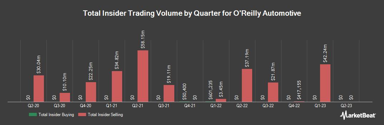 Insider Trading History for O`Reilly Automotive (NASDAQ:ORLY)