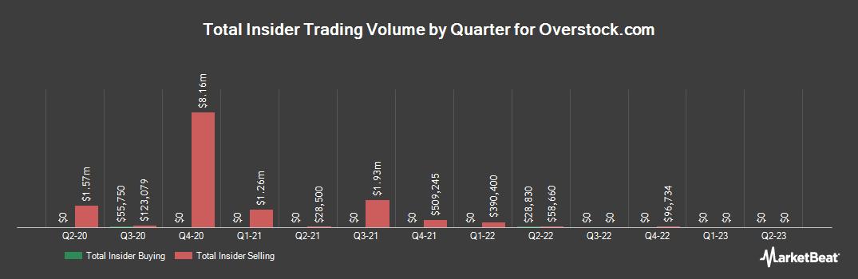 Insider Trading History for Overstock.com (NASDAQ:OSTK)