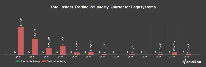 Insider Trading History for Pegasystems (NASDAQ:PEGA)