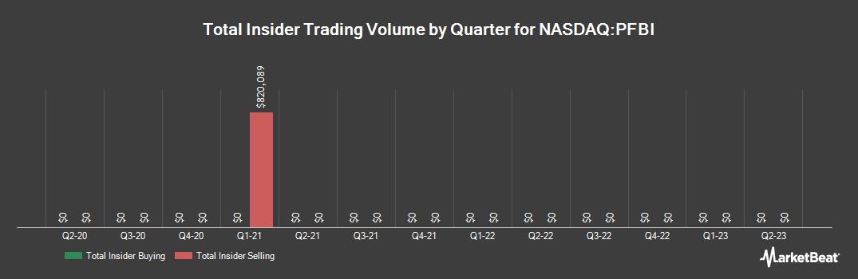Insider Trading History for Premier Financial Bancorp (NASDAQ:PFBI)