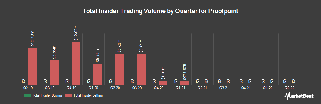 Insider Trading History for Proofpoint (NASDAQ:PFPT)