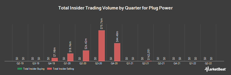 Insider Trading History for Plug Power (NASDAQ:PLUG)