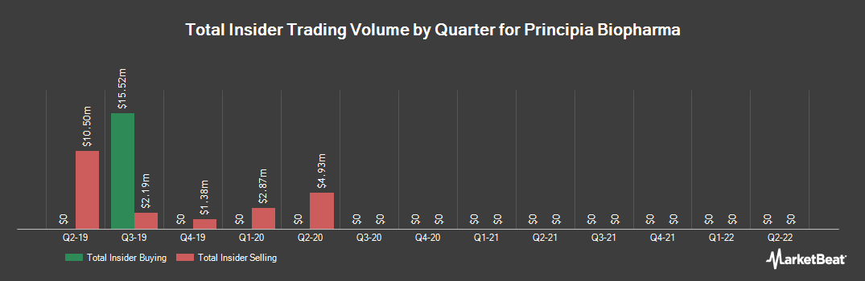 Insider Trading History for Principia Biopharma (NASDAQ:PRNB)
