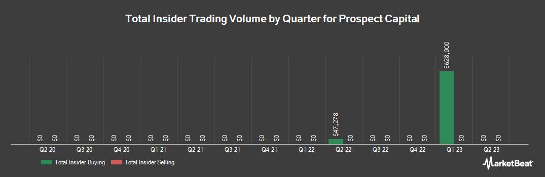Insider Trading History for Prospect Capital (NASDAQ:PSEC)