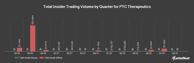 Insider Trading History for PTC Therapeutics (NASDAQ:PTCT)