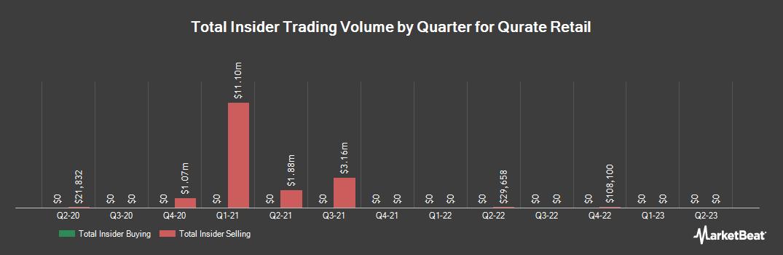Insider Trading History for Qurate Retail Inc Series A (NASDAQ:QRTEA)