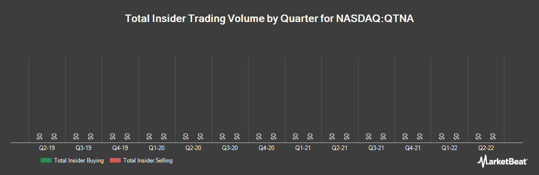 Insider Trading History for Quantenna Communications (NASDAQ:QTNA)