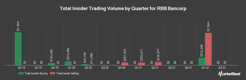 Insider Trading History for RBB Bancorp (NASDAQ:RBB)