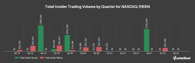 Insider Trading History for Ribbon Communications (NASDAQ:RBBN)