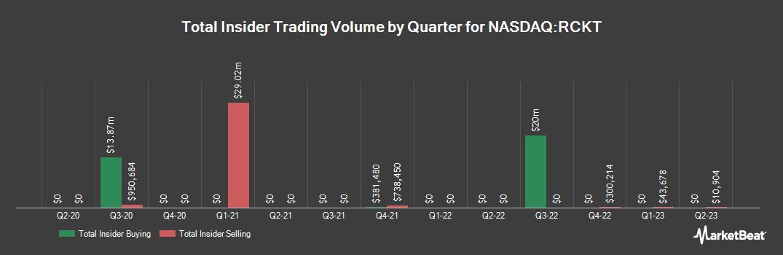Insider Trading History for Rocket Pharmaceuticals (NASDAQ:RCKT)