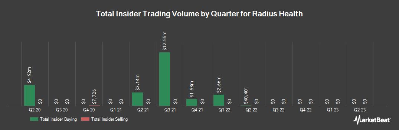 Insider Trading History for Radius Health (NASDAQ:RDUS)