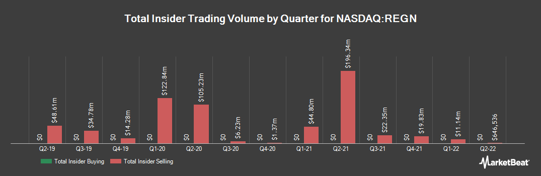 Insider Trading History for Regeneron Pharmaceuticals (NASDAQ:REGN)