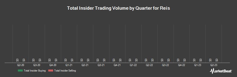 Insider Trading History for Reis (NASDAQ:REIS)