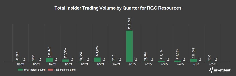 Insider Trading History for RGC Resources (NASDAQ:RGCO)