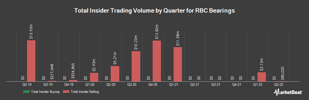 Insider Trading History for RBC Bearings (NASDAQ:ROLL)