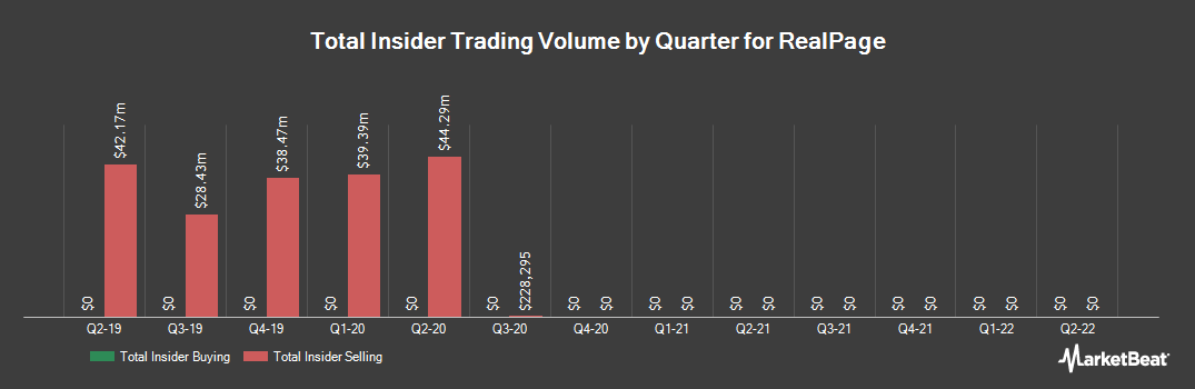 Insider Trading History for RealPage (NASDAQ:RP)