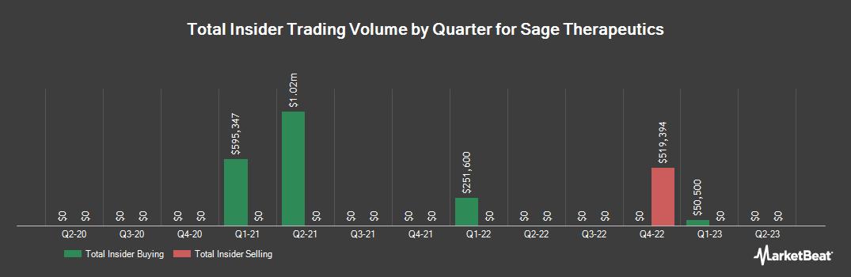 Insider Trading History for SAGE Therapeutics (NASDAQ:SAGE)