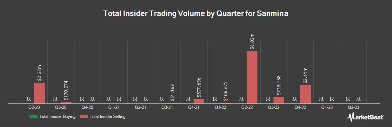 Insider Trading History for Sanmina (NASDAQ:SANM)