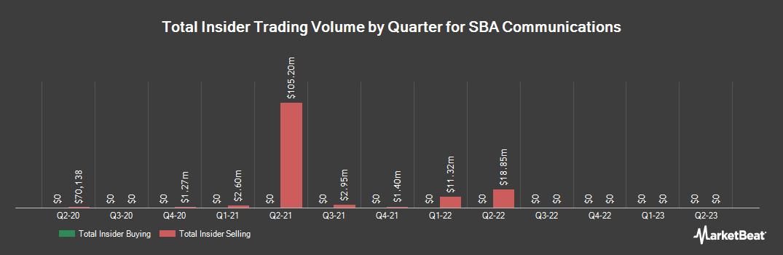 Insider Trading History for SBA Communications (NASDAQ:SBAC)