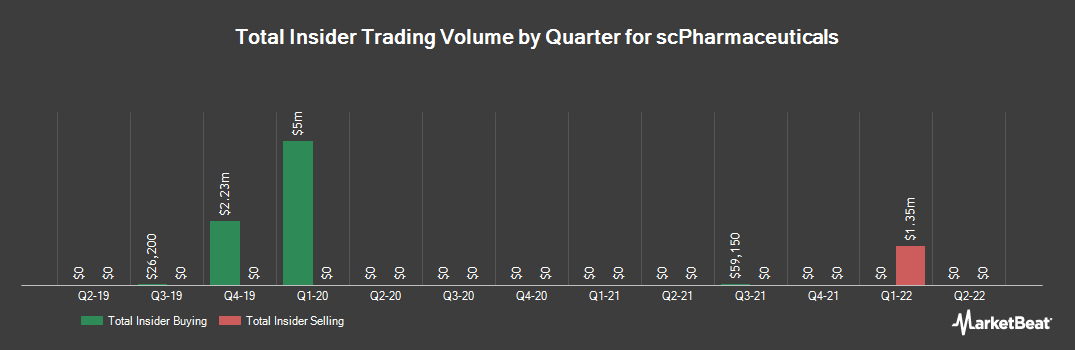 Insider Trading History for Scpharmaceuticals (NASDAQ:SCPH)