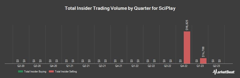 Insider Trading History for SciPlay (NASDAQ:SCPL)