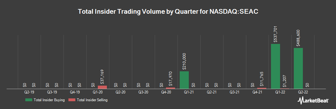 Insider Trading History for SeaChange International (NASDAQ:SEAC)