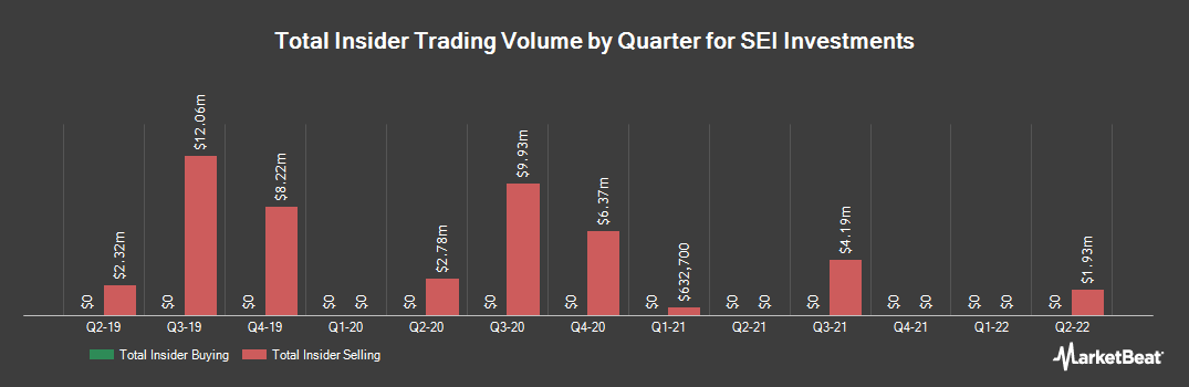 Insider Trading History for SEI Investments (NASDAQ:SEIC)