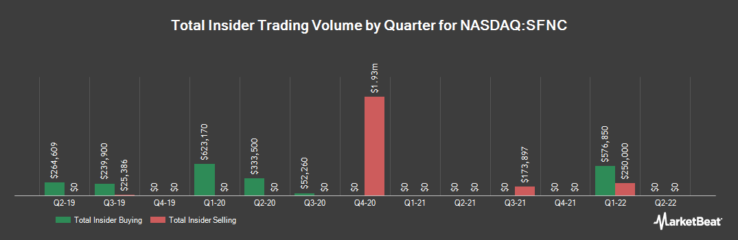 Insider Trading History for Simmons First National (NASDAQ:SFNC)