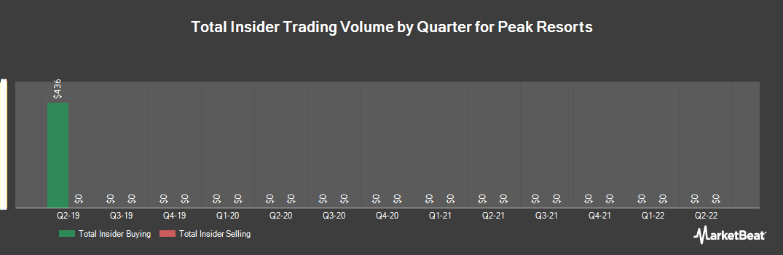 Insider Trading History for Peak Resorts (NASDAQ:SKIS)