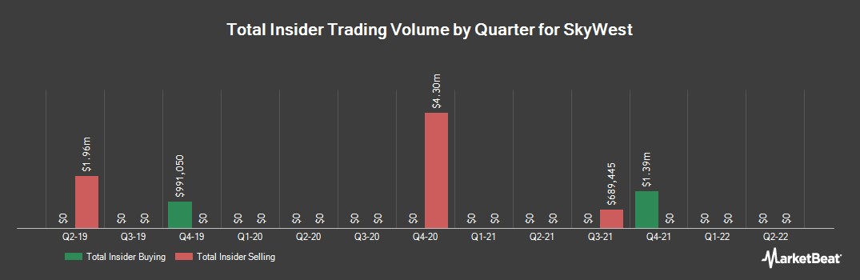 Insider Trading History for SkyWest (NASDAQ:SKYW)