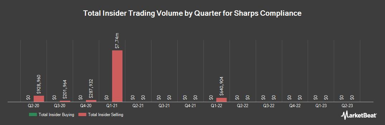 Insider Trading History for Sharps Compliance (NASDAQ:SMED)