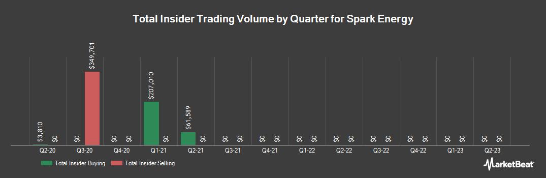 Insider Trading History for Spark Energy (NASDAQ:SPKE)